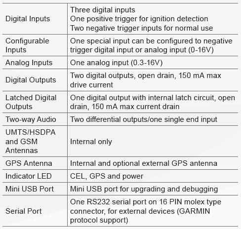 GV300W-Interfaces