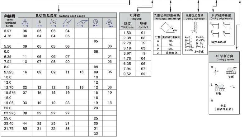 Inserções do carboneto de scgo jdnw120420zdsr gp2025
