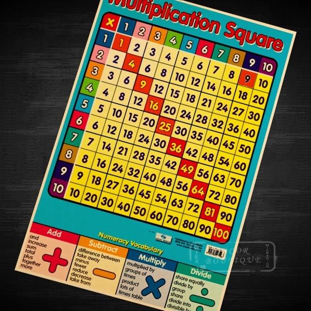 Affiche Multiplication enfants l'éducation multiplication carré, tables de multiplication