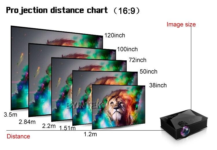 бесплатный Wi-Fi и домашний кинотеатр мобильный интерфейс HDMI USB ЖК-портативный видео пико uc60 1800 люмен мини светодиодный игры проектор proyector для андроид iPhone