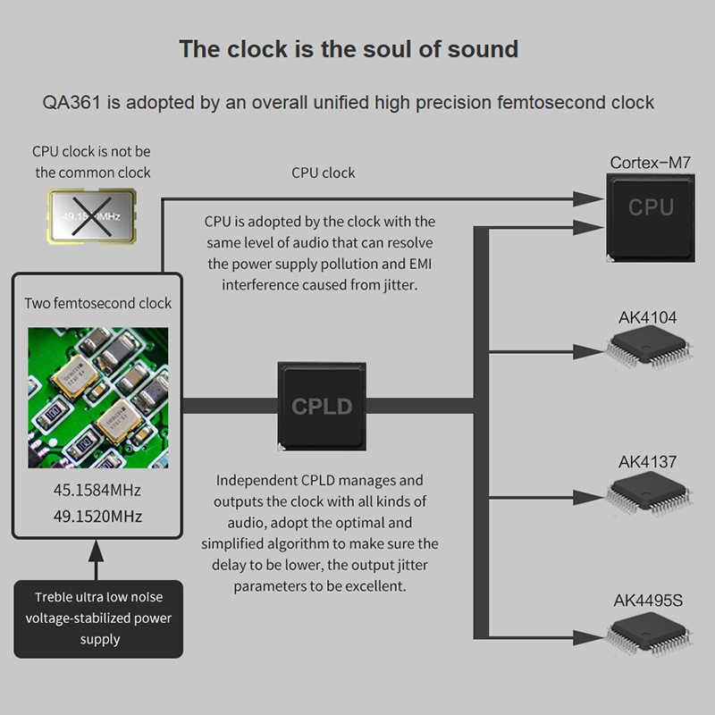 QLS QA361 HiFi без потерь чистый звук DSD жесткий код плеера MP3 двойной фемтосекундные часы AK4495SEQ DAC чипы 6 * OPA1622 3800 ма-ч