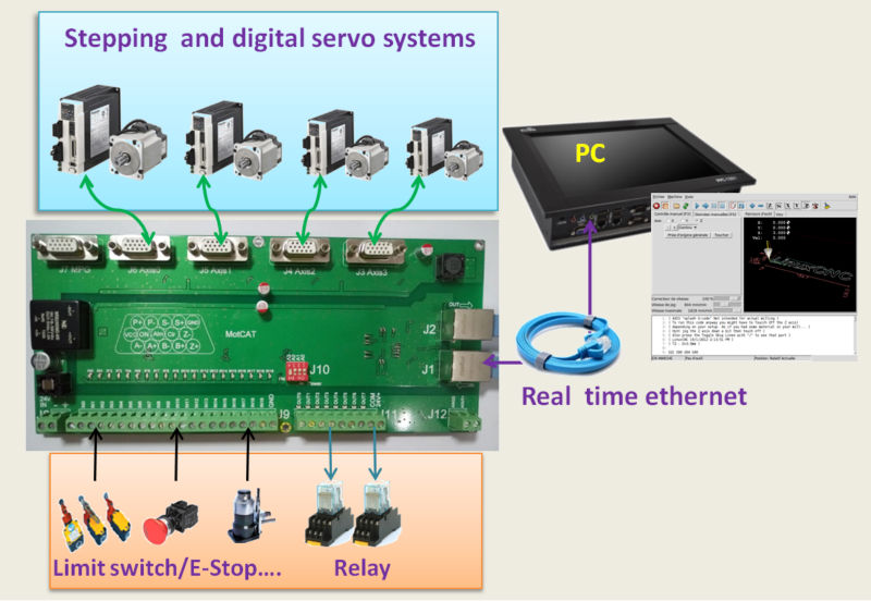 LinuxCNC EMC2 ethernet 4 Axis max 3MHz pulse motion control