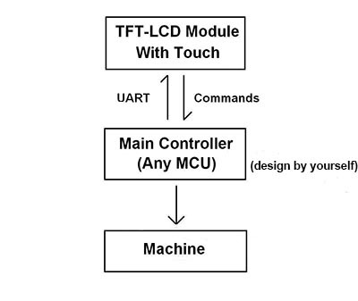 10 1 Inch TFT LCD Module MCU Interface Used In Elevator in LCD Modules from Electronic Components Supplies