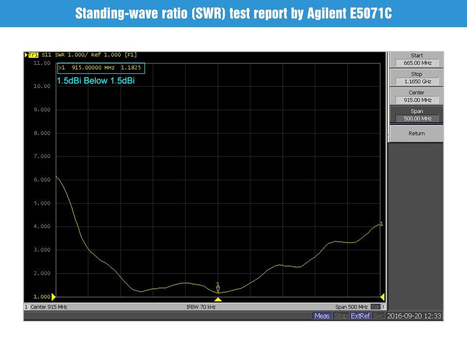 Antenna SWR Results