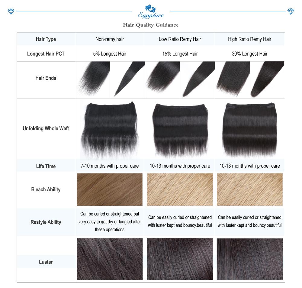 hair quality guidance
