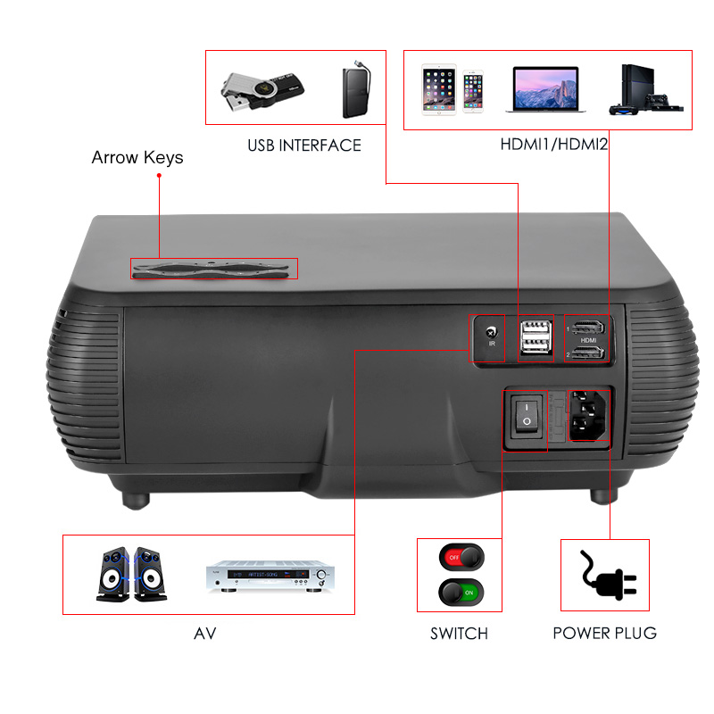 Image 3 - Poner Saund M2 LED 4K 2K 1080P FULL HD projector 6500 Lumens 3D Home Theatre Android 6.0 Bluetooth 5G WIFI HDMI USB AV Vs led 86LCD Projectors   -