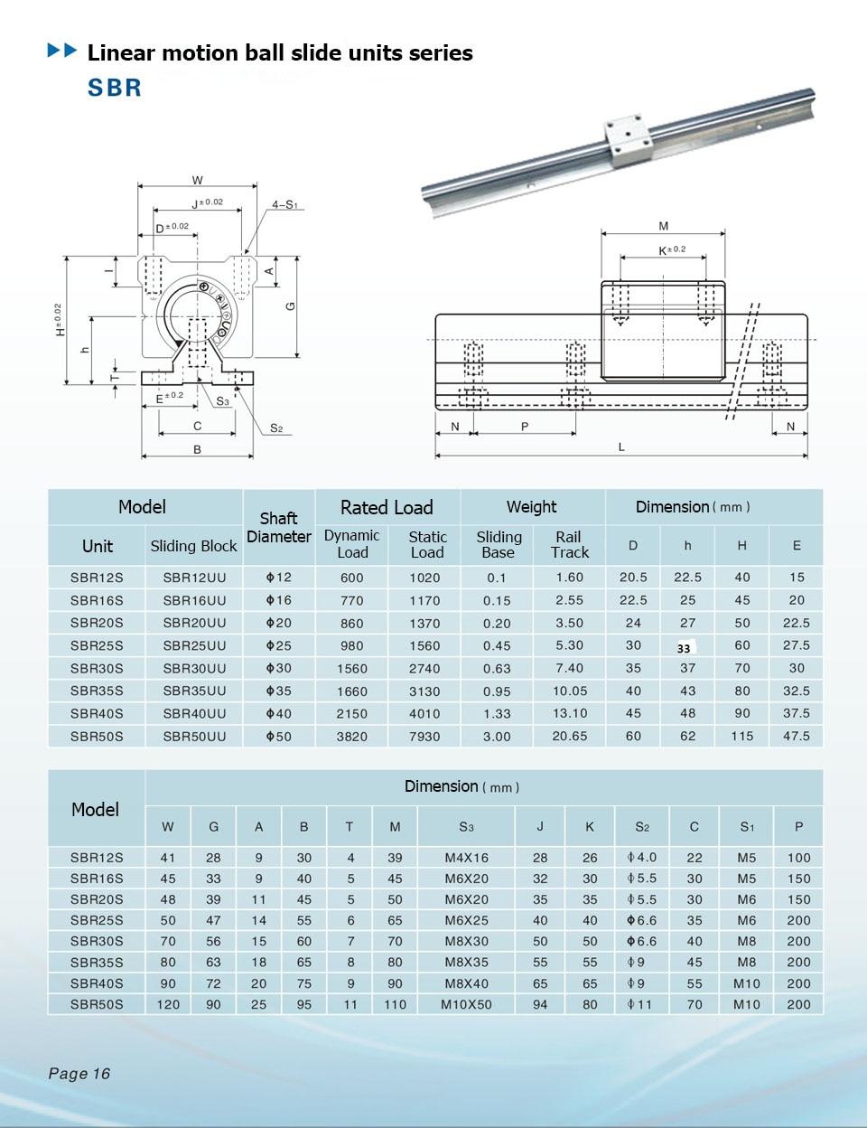 2X SBR20 L200-1500mm Linearwelle Linearführung Rail mit 4 Linearwagen CNC