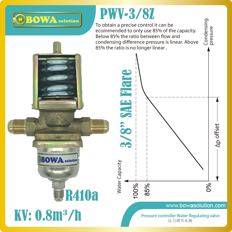 R410a pressure controlled water valves is able to adapt the quantity of water required by the condenser, replace WVFX 10 valves 11kw heating capacity r410a to water and 4 5mpa working pressure plate heat exchanger is used in r410a heat pump air conditioner