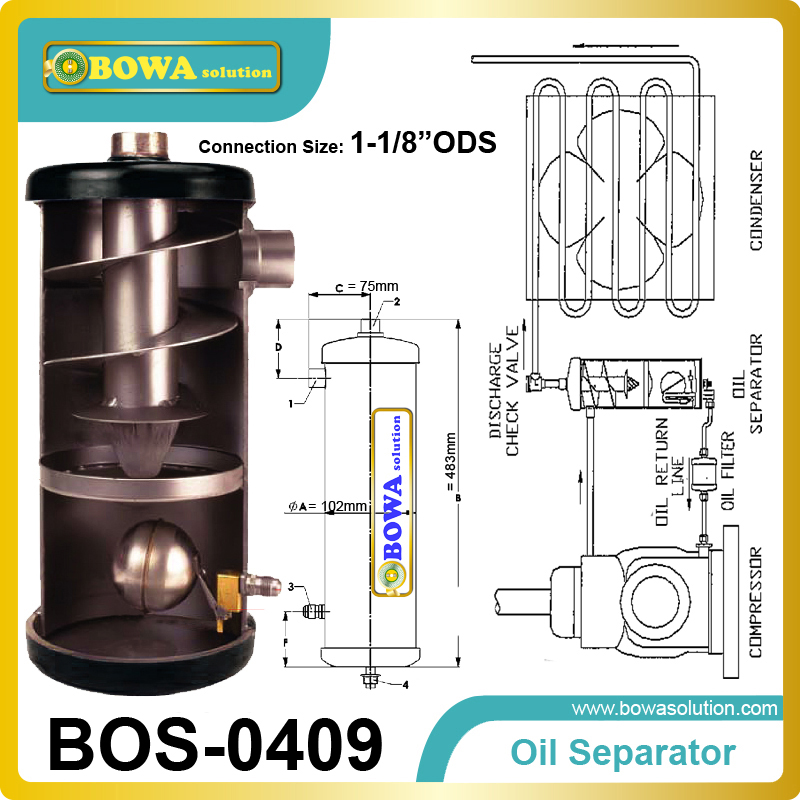 Helical Oil Separator use various modes of oil separation methods to remove the oil entrained in the discharge vapour instrumental methods in the authentication of cultural heritage