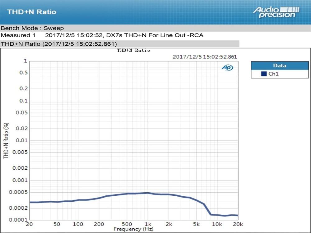 TOPPING DX7s 32Bit/768K DSD512 Full balanced USB DAC Amplifier-19