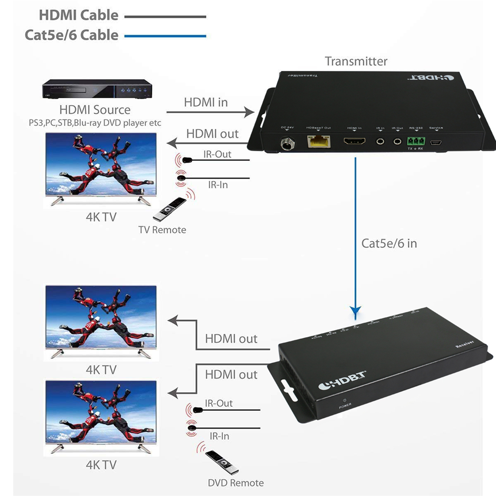 Image 2 - New 4096x2160@60Hz HDMI 2.0 & HDCP 2.2 HDMI HDBaseT IR Extender 70m Over UTP/STP Cat5e Cat6 Cable 4K HDMI POC Extender YUV 4:4:4cable 4khdmi hdbasethdmi 2.0 -