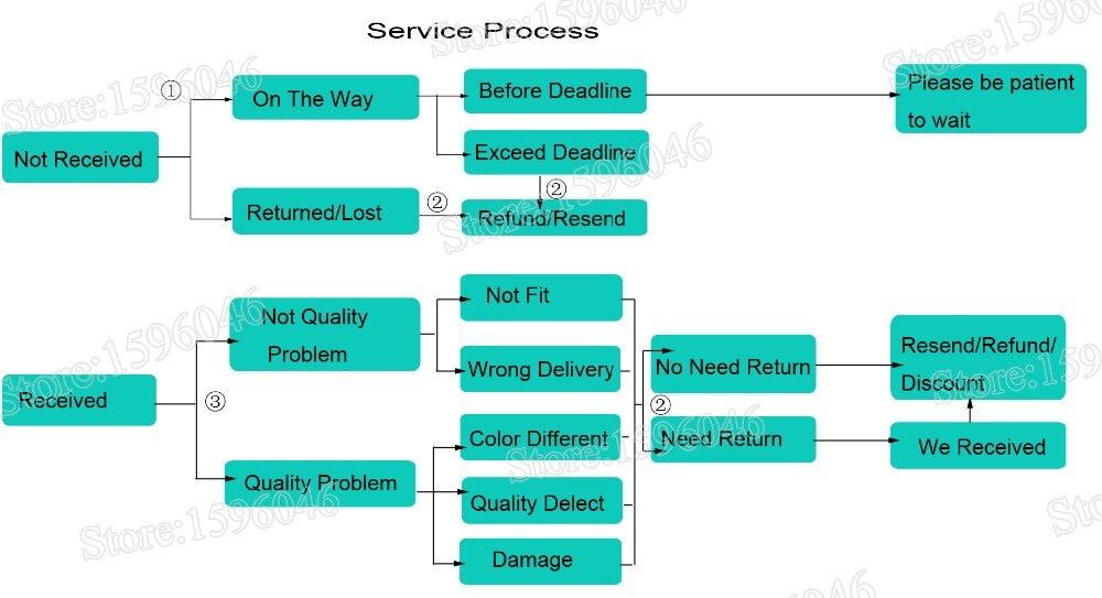 A 店铺售后服务流程