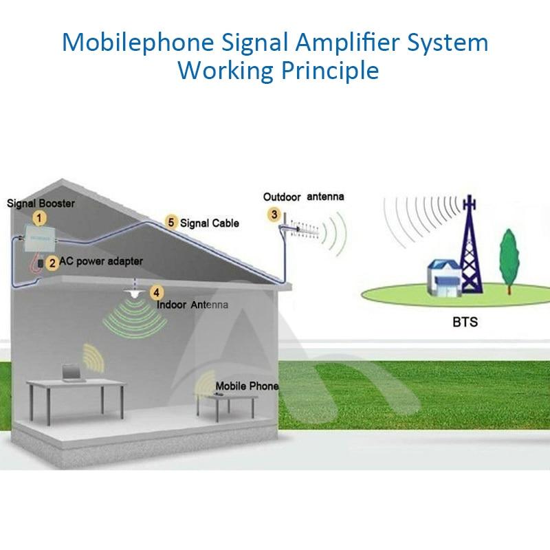 4G LTE indendørs loftantenne 2G 3G UMTS 4G antenne 5M kabel N - Kommunikationsudstyr - Foto 4