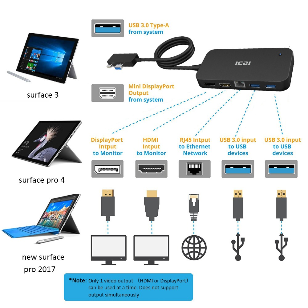 US $48 99 30% OFF|ICZI Surface Dock USB Hub with HDMI DP Ethernet Lan port  USB 2 0/3 0 Port Docking Station for Microsoft Surface Pro 6 5 4-in USB