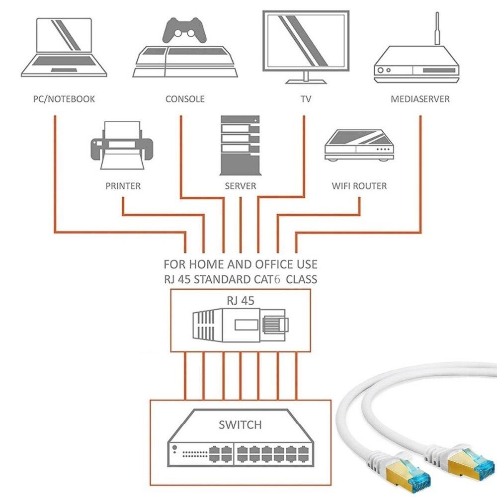Image 5 - RJ45 Ethernet кабель Cat6 Lan кабель 0,3 м 0,5 м 1 м 2 м 3 м 5 м 10 м CAT 6 RJ45 сетевой гигабитный Соединительный кабель для модемного маршрутизатора коммутатор ПК on AliExpress