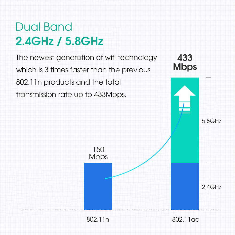 600Mbps 5Ghz 2,4 Ghz USB Wifi Adapter USB Dual Band RTL8811AU Wifi Antenne Dongle LAN Adapter Für Windows mac Desktop/Laptop/PC