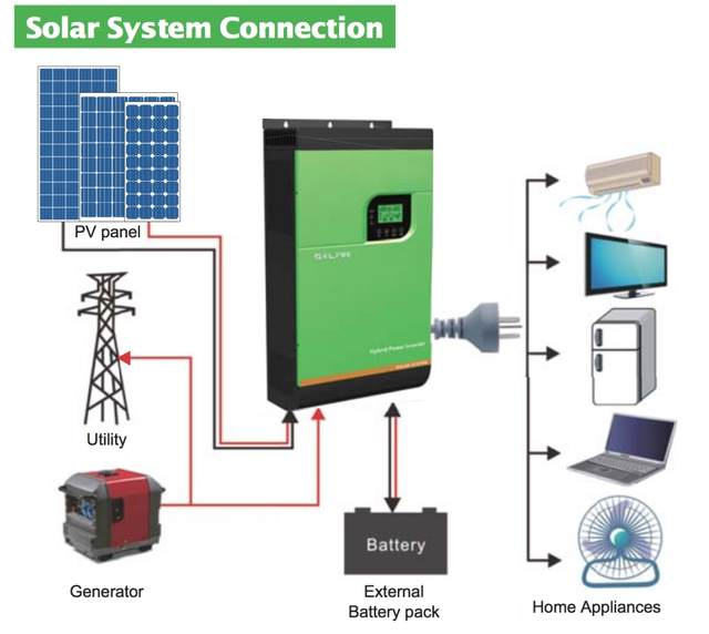 5000VA MPPT Solar Hybrid Power Inverter for on/off Grid Tie PV ... on off grid air conditioning, off grid lighting, off grid electrical systems, off grid battery, off grid blueprints, off grid tools,
