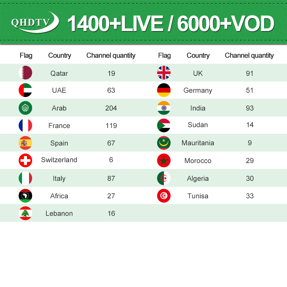 QHDTV IPTV Subscription for Setup Box UK Germany Indian LIVE Channel/ VODs  accessible on Android Box