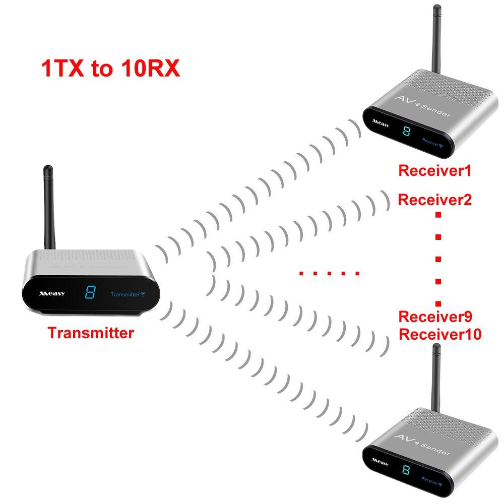 Measy av230 2.4 GHz 300 m sans fil STB AV émetteur TV Audio vidéo émetteur et récepteur Set pour IPTV DVD (1 TX à 10RX)