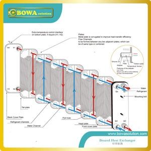 Image 2 - 22 צלחות חום מחליף כמו 21KW הקבל או 14KW מאייד של R410a משאבת חום מים דוד, להחליף SWEP מחליף חום