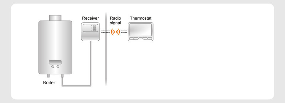 thermostat application
