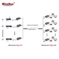 1080P HDMI Matrix Extender Over IGMP Lan Switch Support 16 Sender To 236 Receivers HDMI Matrix