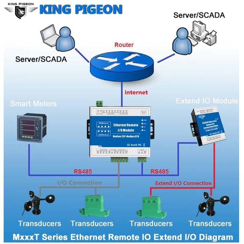 8 Isolated Analog Inputs Module Supports 0~20mA 4~20mA 0-5VDC 0-10VDC Modbus TCP Ethernet Remote IO Module M330T
