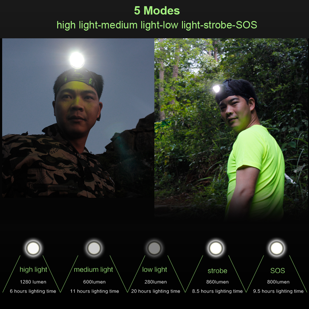 BORUiT RJ-2157 LED Headlamp High Power 5000LM XM-L2 Headlight 5-Mode Zoom Head Torch 18650 Rechargeable POWER BANK Flashlight