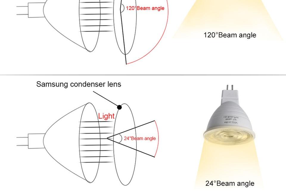 GU5.3 GU10 MR16 220V Lampada LED Spotlight 4W 5W 6W 7W 8W LED Lamp Light LED Bulb Table Downlight Ceiling Light Warm White Lamp (7)