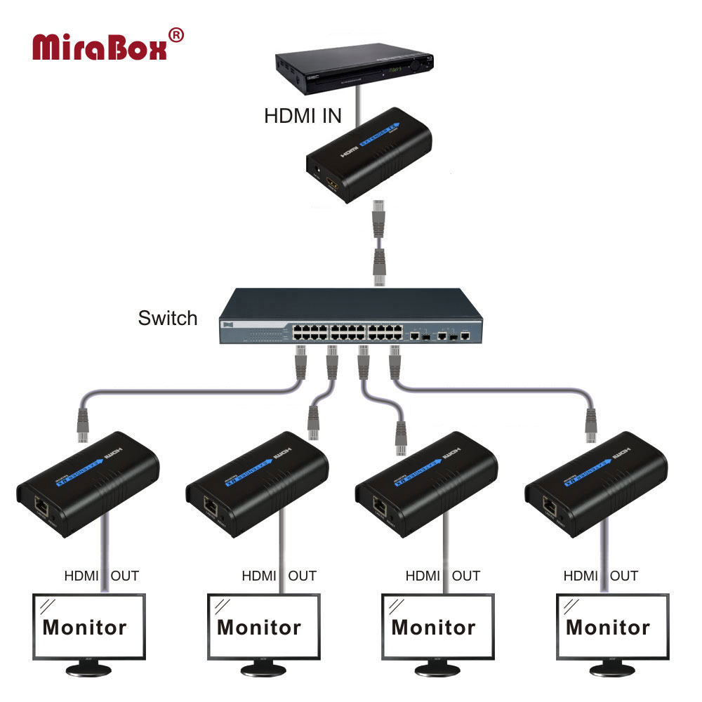 Mirabox HDMI Extender 1 Transmitter and 1 Receiver support 1080p over cat5/cat5e for HD TV up to 120 meters cascade mode hsv379 sdi hdmi extender with lossless and no latency time over coaxial cable up to 200 meters support 1080p hdmi extender