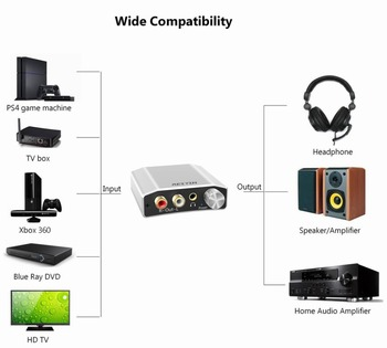 DAC 192kHz 24bit Audio Converter Digital Optical Coaxial Toslink to Analog  Stereo L/R RCA 3 5mm Adapter for PS4 Xbox Game Device