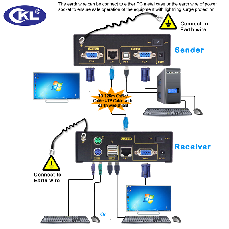 CKL 2017 New USB KVM Extender Receiver Remote Access Control VGA PC Computer Server up to ckl 2017 new usb kvm extender receiver remote access control vga  at fashall.co