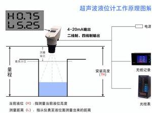 Image 5 - 4 20MA entegre ultrasonik seviye ölçer/ultrasonik seviye verici/0 15 M ultrasonik su seviye ölçer DC24V sıvı sensörü