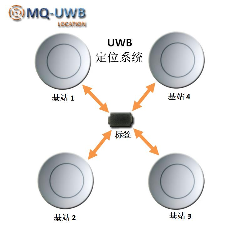 UWB Indoor High Precision Positioning System Learning Development Kit 6.8M/S Wireless Transmission