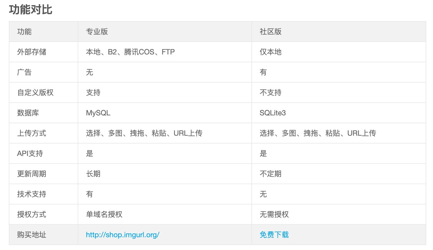 羊毛党之家 ImgURL Pro专业版发布 售价198元 支持外部存储 [现在购买6折优惠]