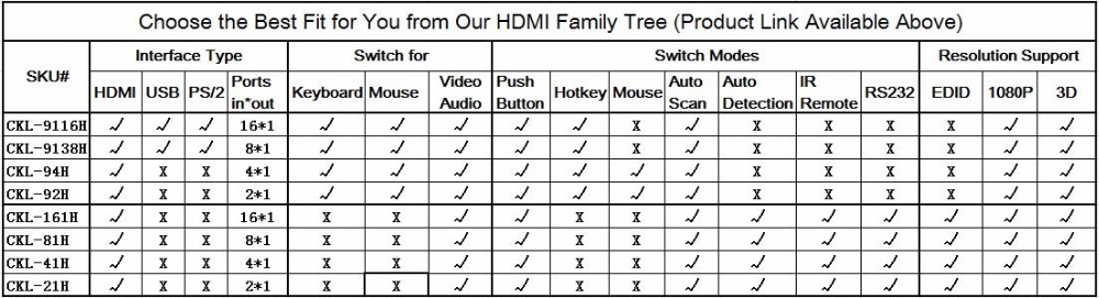 HDMI KVM Switches