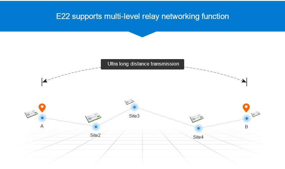 E22-230T22S SX1262 IPEX 230mhz rf module (7)