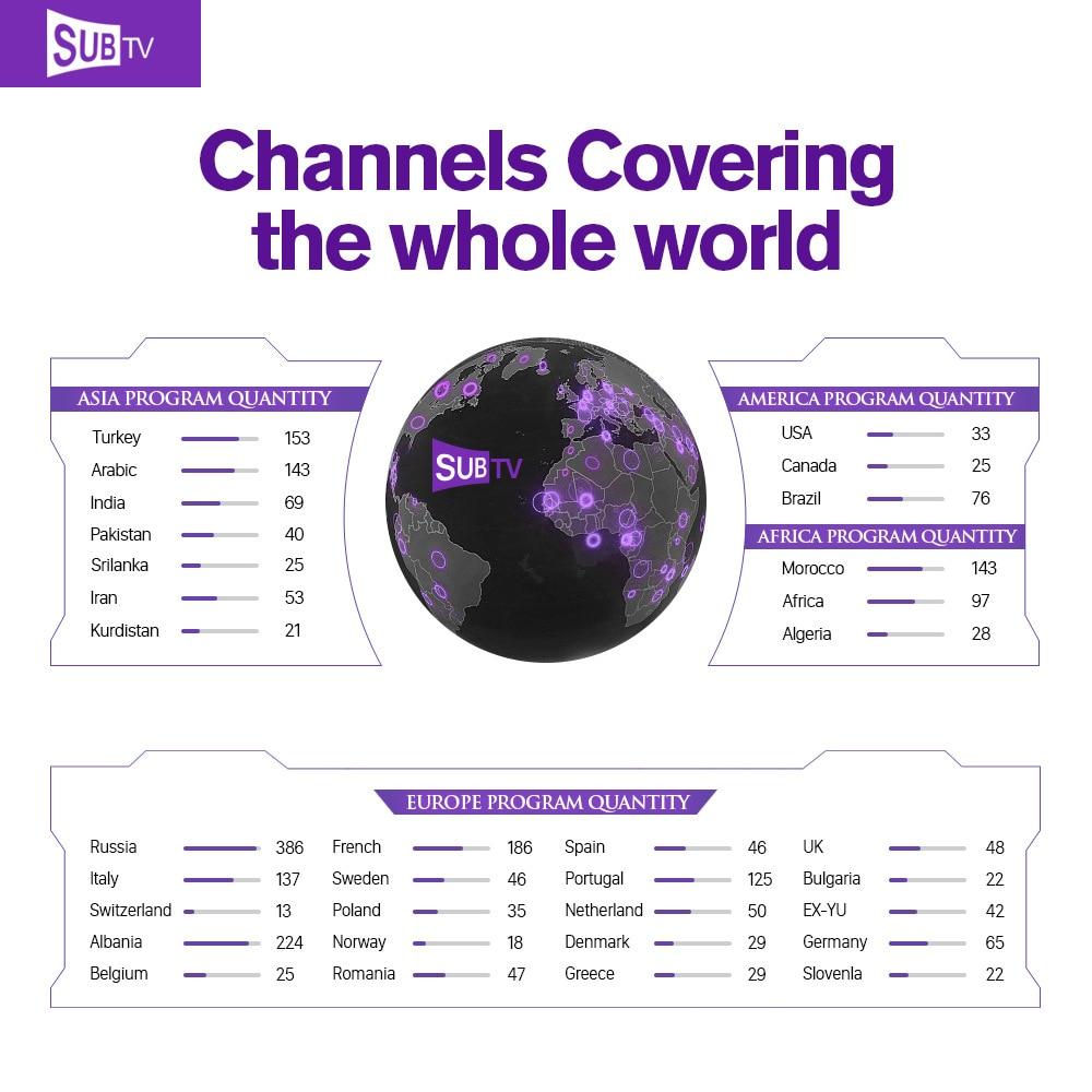 Abonnement haute qualité IPTV QHDTV IUDTV SUBTV 3500 chaînes allemagne français arabe suède belgique IPTV pour Smart tv Box Android