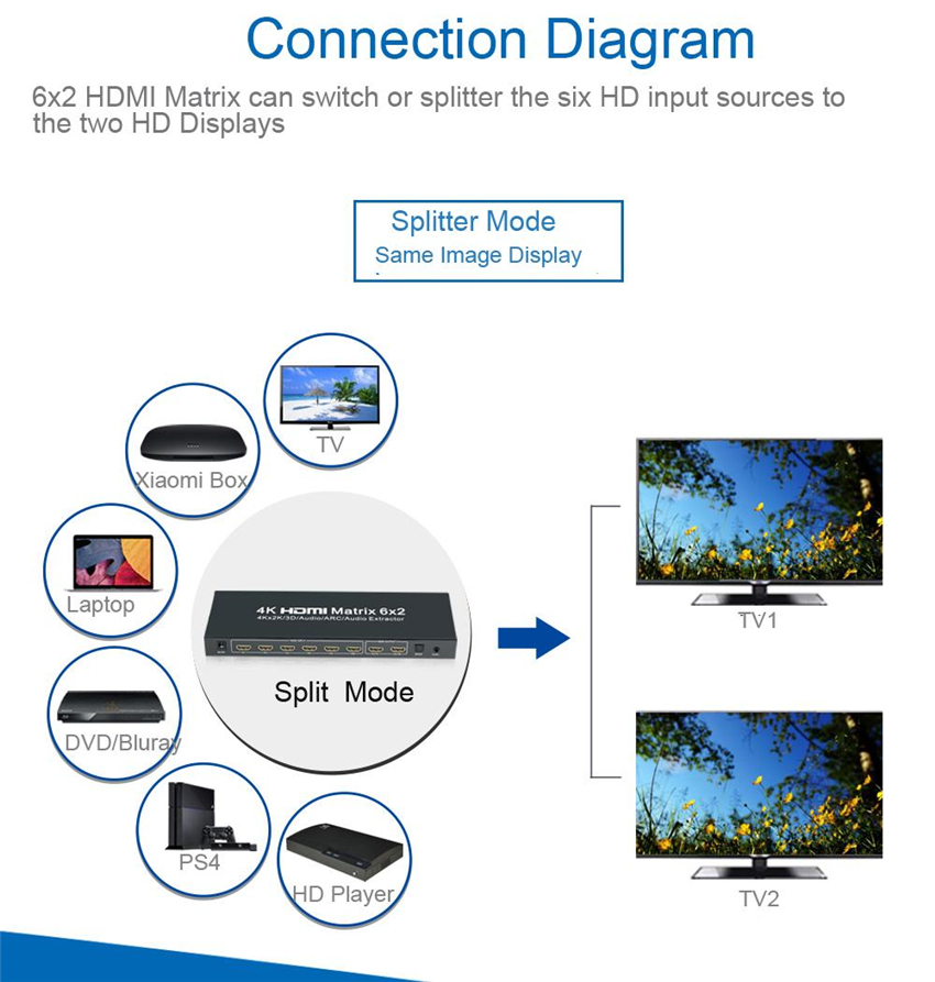 EMK 6×2 HDMI 1.4V Matrix Switch Splitter(6 in 2 out) with Remote Control SPDIF or 3.5mm Audio Out,Support 3D 1080p 4Kx2K