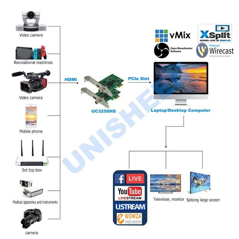 Карта видеозахвата PCIe 60FPS HDMI SDI видеозапись карта игра потоковая прямая трансляция 1080P VMix беспроводной OBS Xsplit - 5