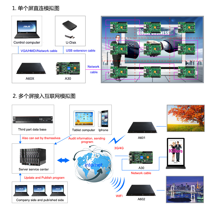 A30+wifi+hub75-10+Temperature with D30+wifi+hub75+Temperature For LED display