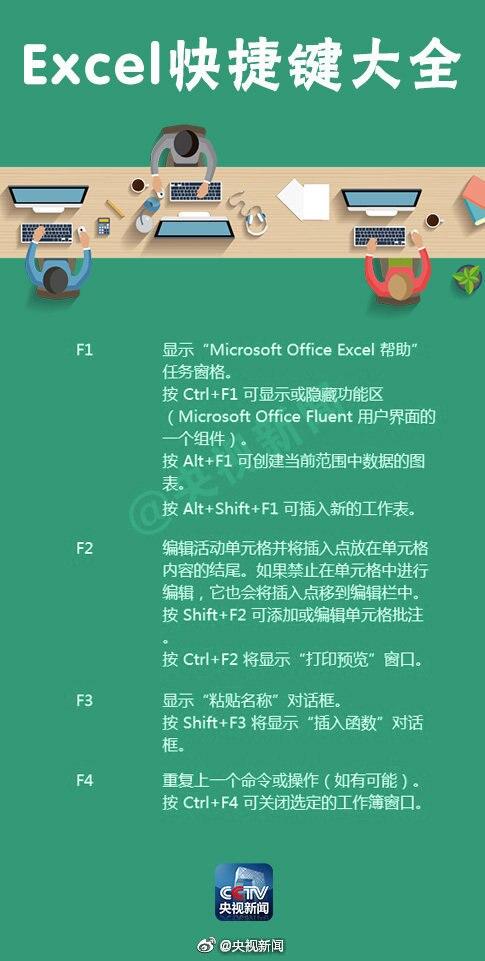 Excel表格,超实用快捷键 技多不压身!  
