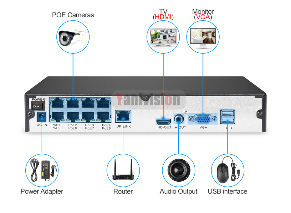 Image 4 - Yanitek 8CH 4MP 1080P H.265 NVR Full HD 8 Channel Security CCTV NVR ONVIF P2P Cloud Network Video Recorder For IP Camera System-in Surveillance Video Recorder from Security & Protection