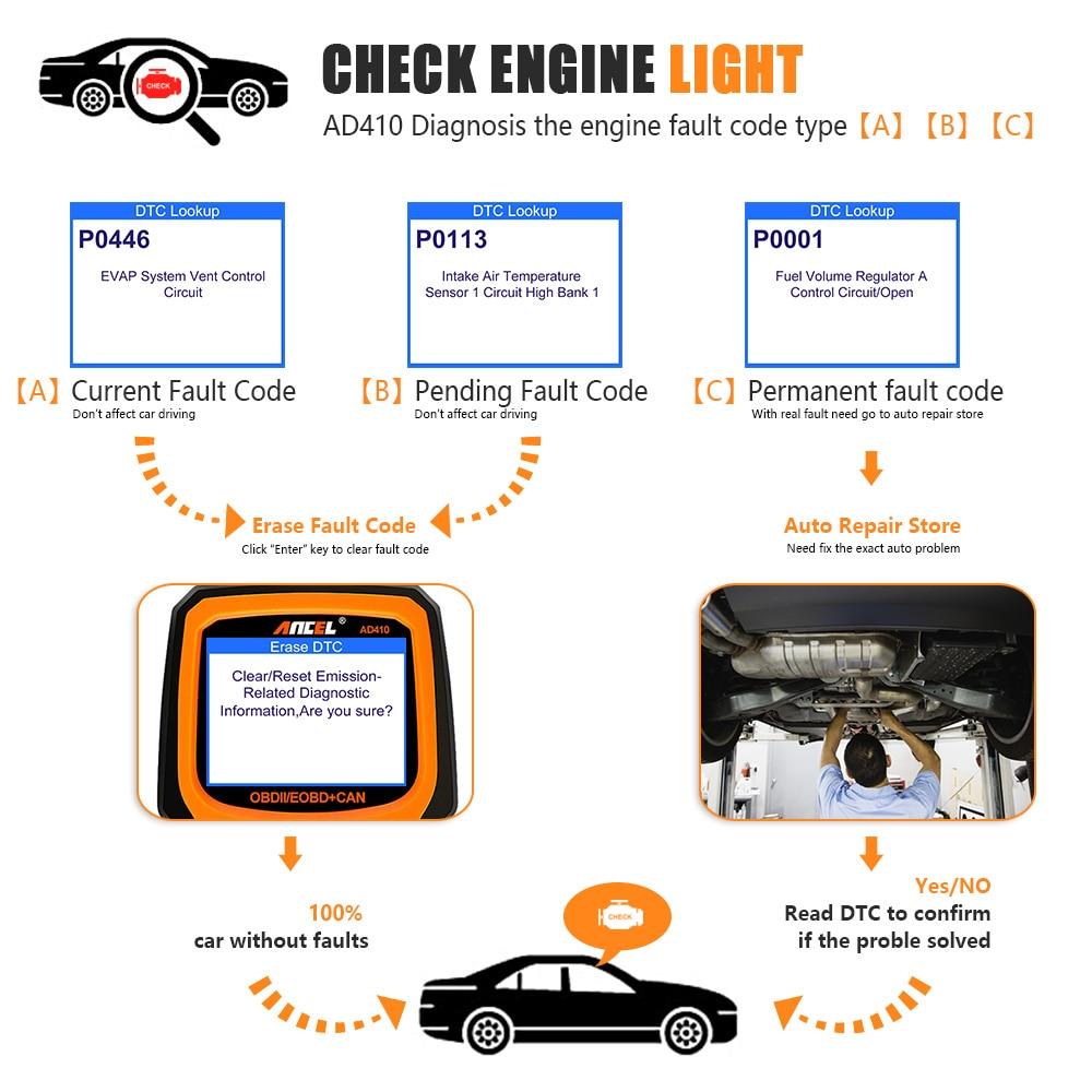 OBD2 Scanner OBD Car Diagnostic Auto Diagnostic Tool ANCEL