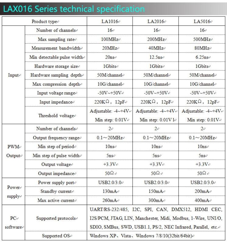Kingst LA5016 USB Logic Analyzer 500M maksimum proovi sagedus, 16 - Mõõtevahendid - Foto 5
