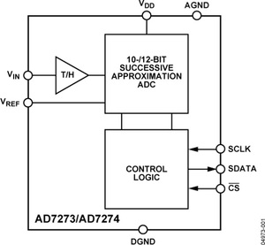 Image 3 - AD7274BUJZ AD7274   3 MSPS 12 Bit A/D Converter in TSOT and MSOP Packages