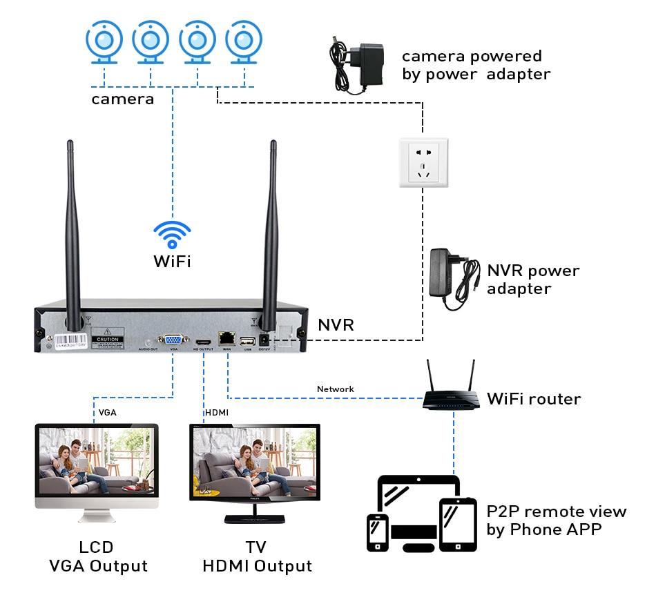 Hiseeu 8CH Wireless CCTV Security System 14