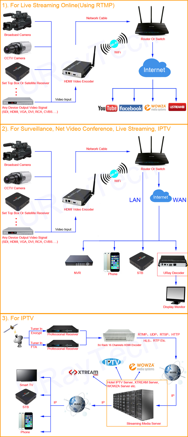 1080p 1080i H 264 Hdmi To Lan Video Encoder Wifi Live Stream Decoder Block Diagram The Mpeg 4 H264 Avc Wireless Encodermodel No Uhe264 1w Is Our Newest Professional Hd Audio And Encoding Device With Powerful
