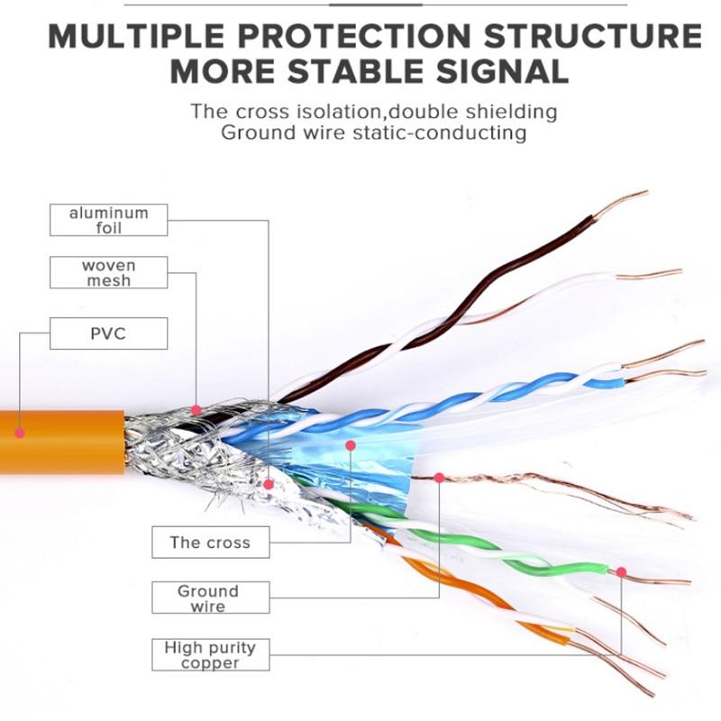 Choseal Network Cable 10/20/30/50/100m 305m Cat6 Gigabit Double