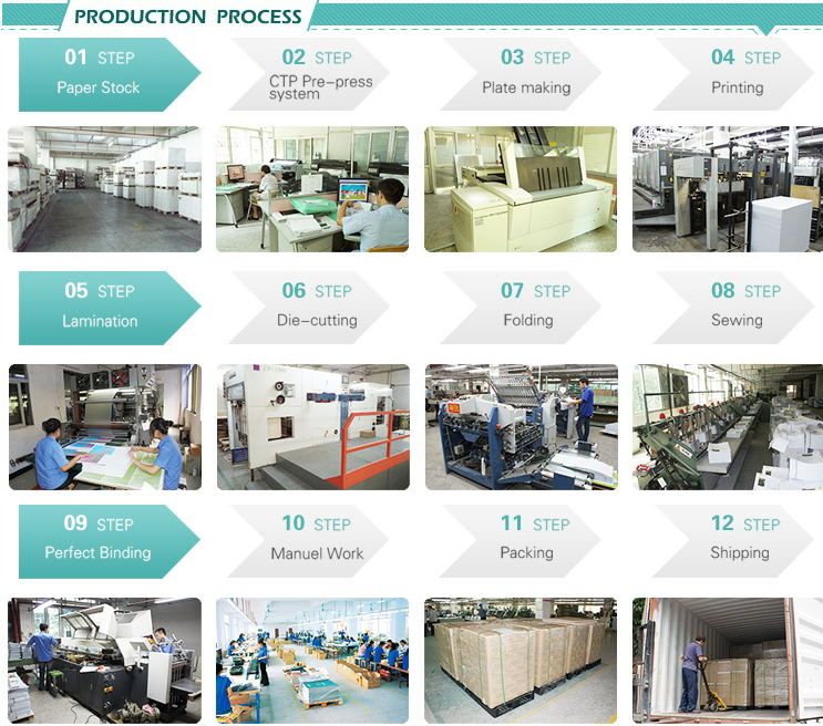 Producation Process..